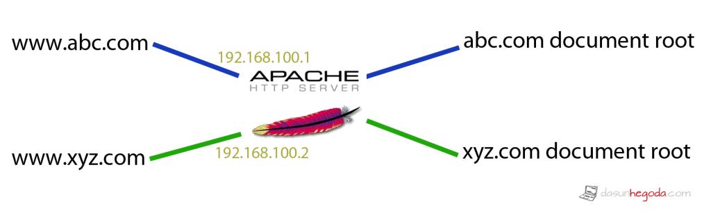 IP-Based Virtual Host