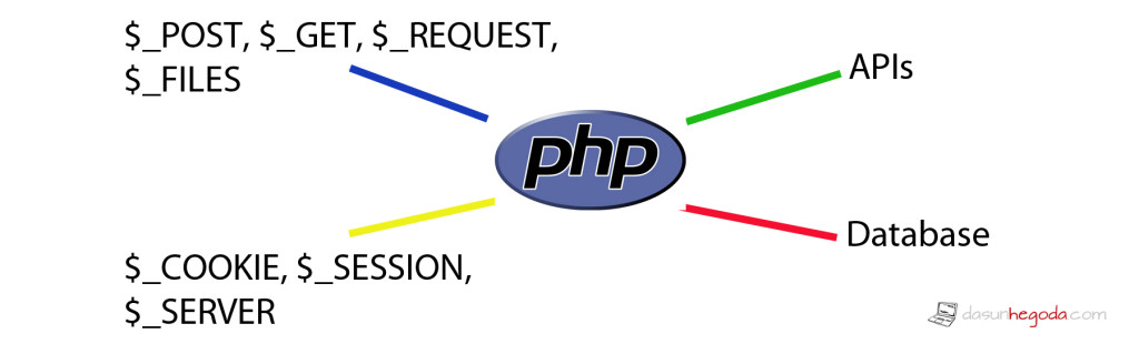 PHP Security - PHP App Data Sources