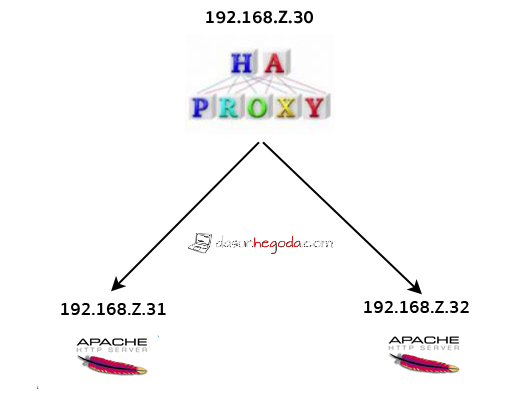 Apache load balancing with HAProxy