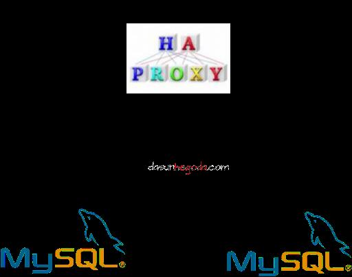 haproxy-mysql