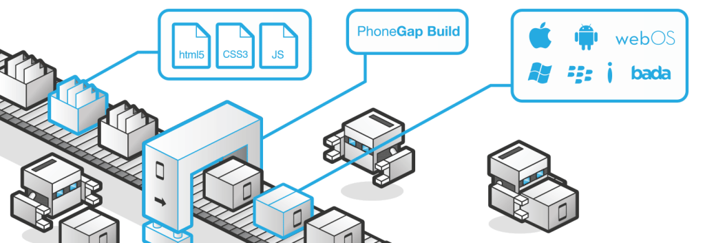 Image Courtesy : build.phonegap.com