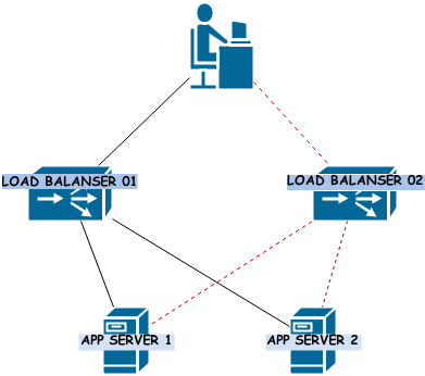 Keepalived & HAProxy Load Balancing