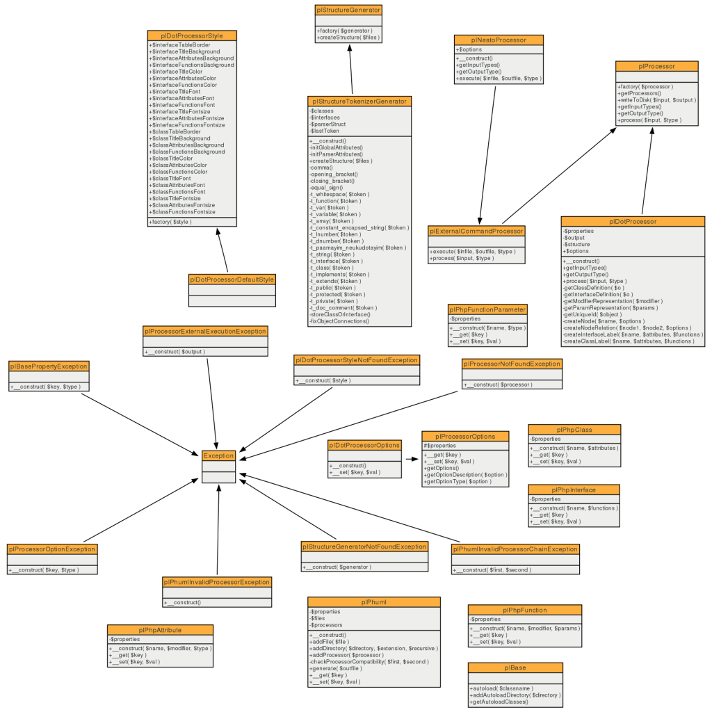 phuml generated class diagram
