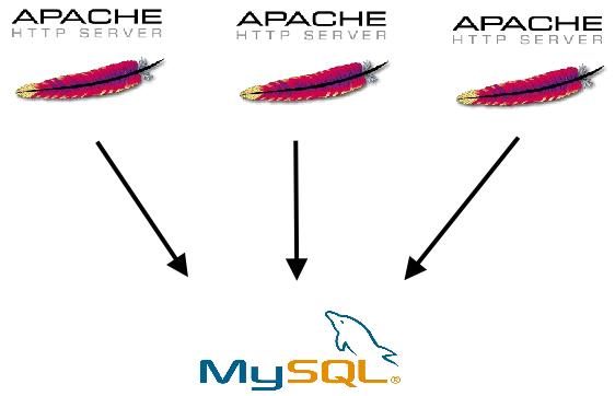Multiple Apache Servers