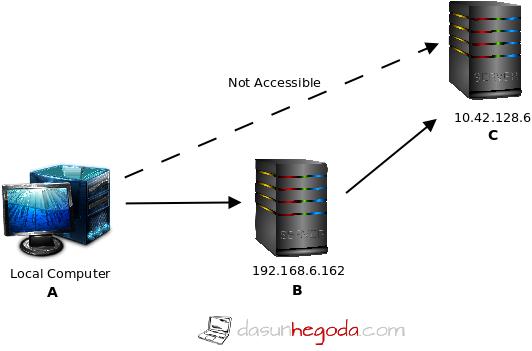 Local Port Forwarding Using SSH