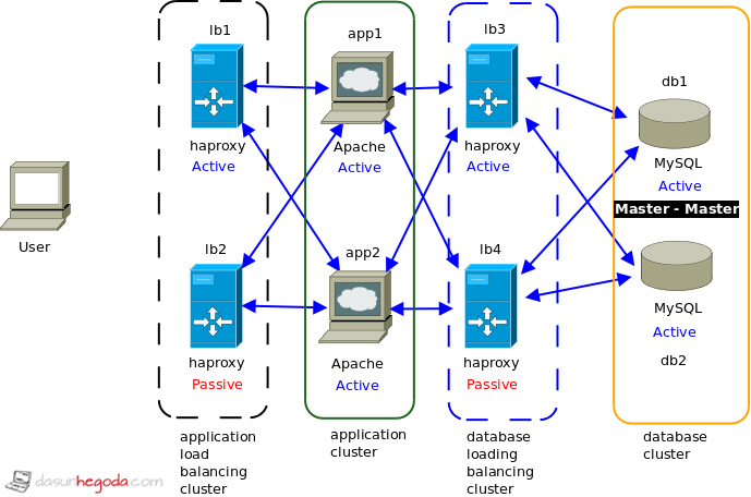 High Availablity Deployment Architecture